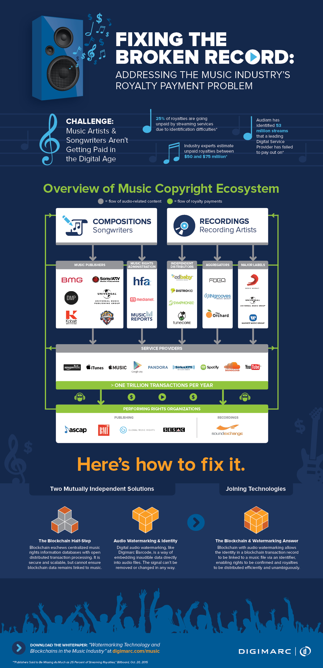 infographic: fixing the broken record: addressing the music industry's royalty payment problem
